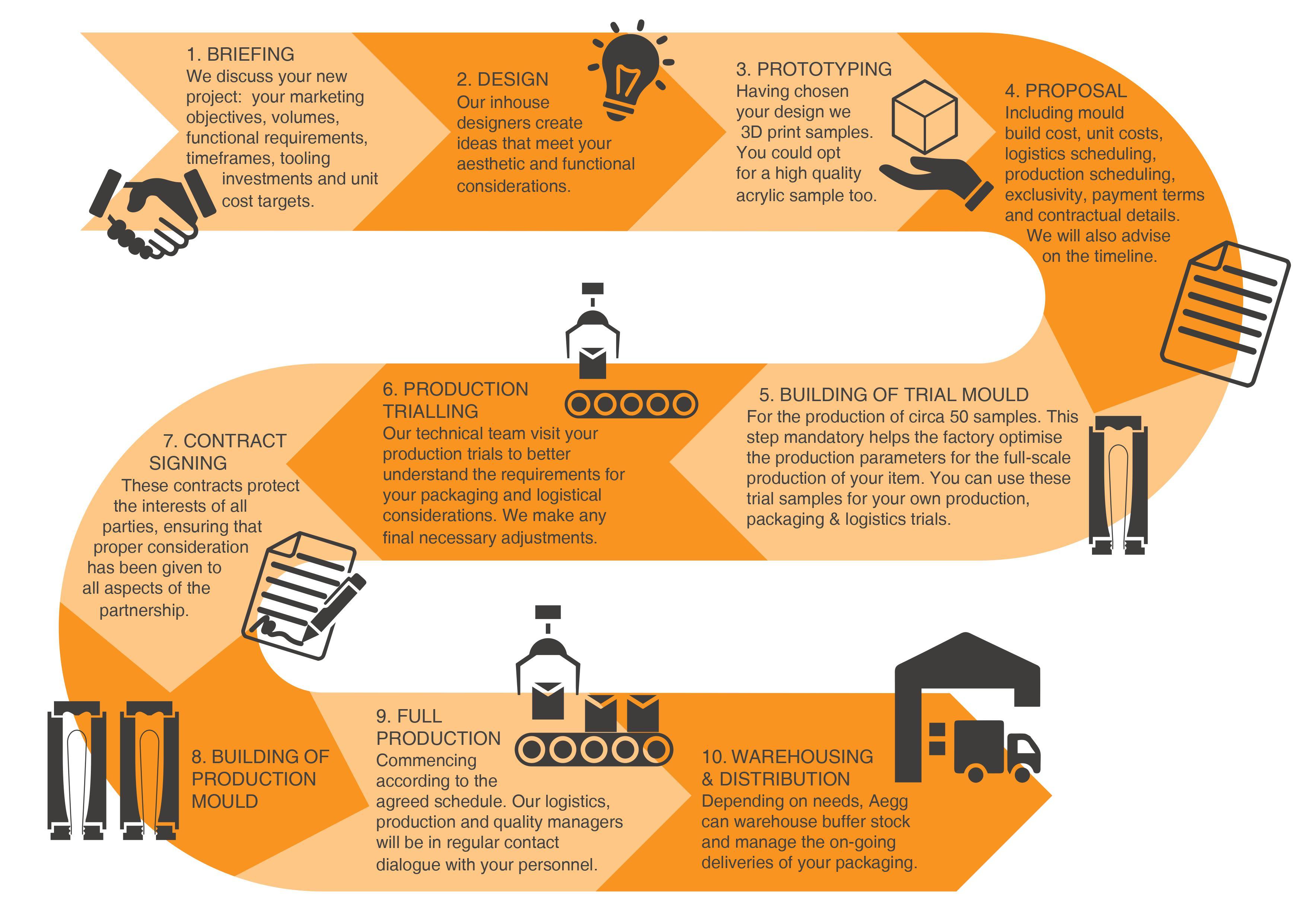 Bespoke infographic - main image