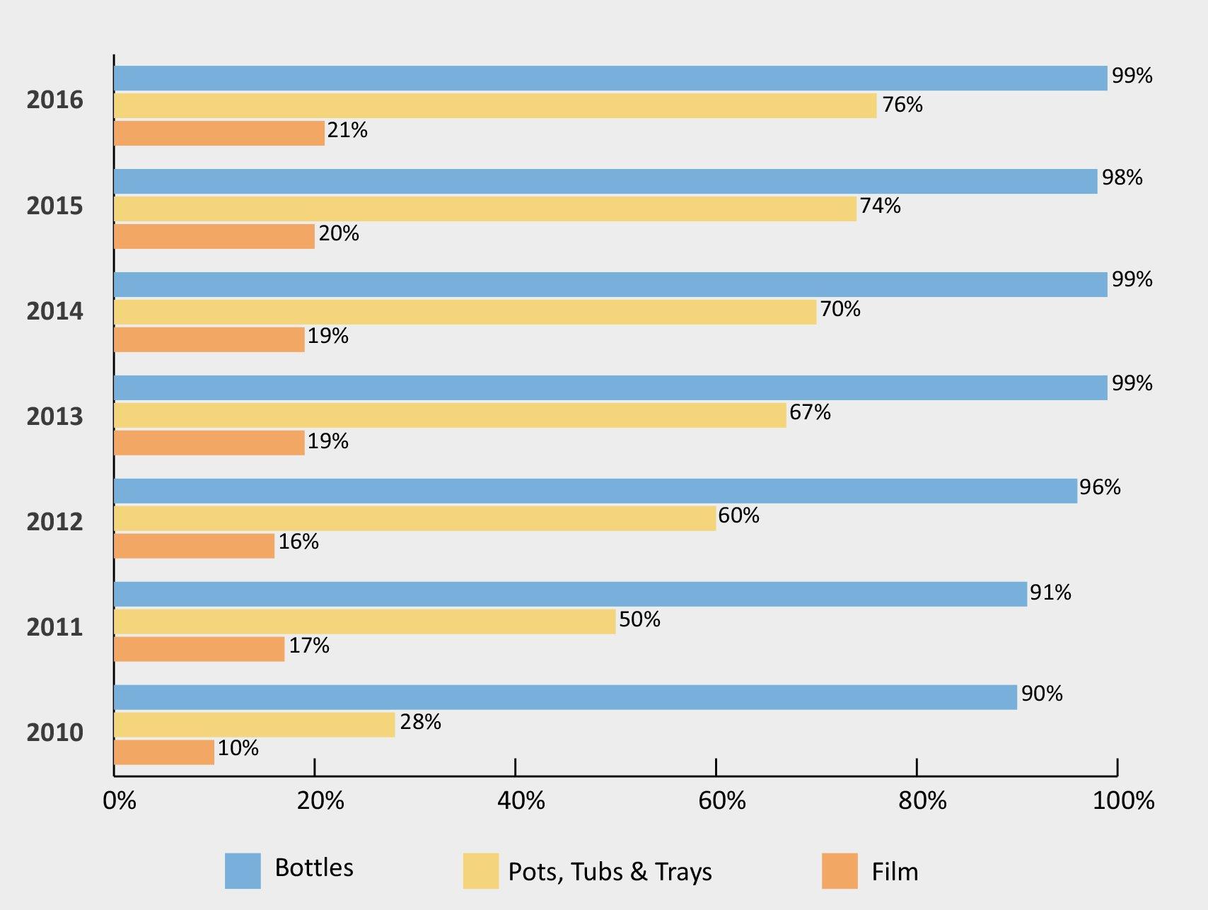 recoup 2018 uk household plastics collection survey
