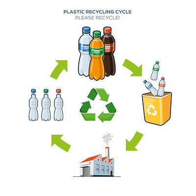 Life cycle of plastic bottles